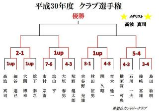 クラブ選手権H30 2回戦.JPG