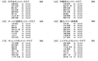 俱楽部対抗 2019 成績.JPG